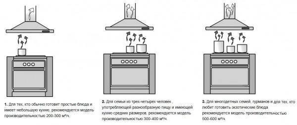 Как смонтировать вытяжку на кухне