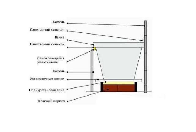 Как поставить экран под ванну видео