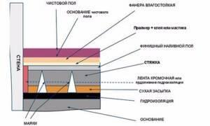 Плотность пескобетона м300