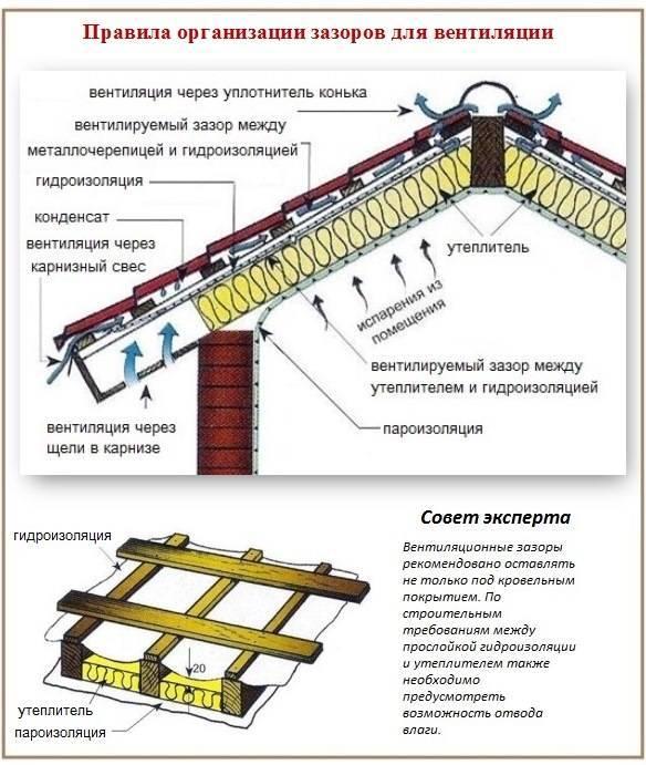 Технология утепления мансарды изнутри