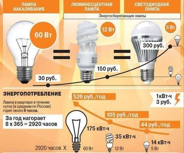 Какие лампочки лучше светодиодные или энергосберегающие видео