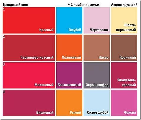 Правильное сочетание цветов в интерьере таблица