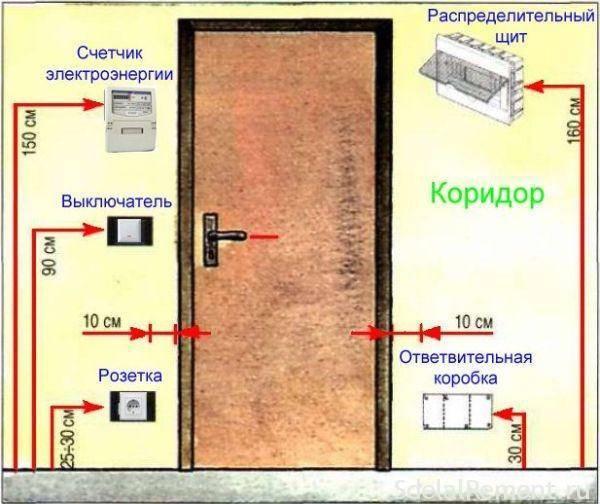 Стандарты высоты розеток и выключателей