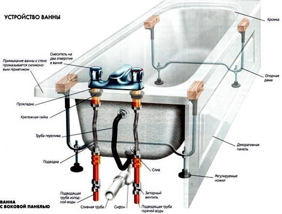Как устанавливать акриловую ванну самостоятельно