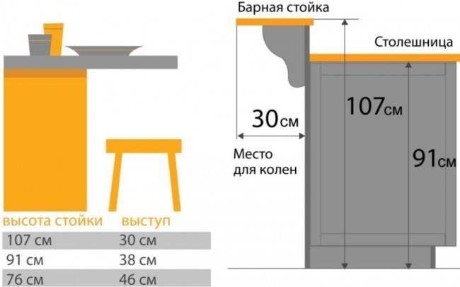Стандартная высота барной стойки в баре
