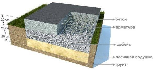 Какой фундамент лучше для дома из пеноблоков