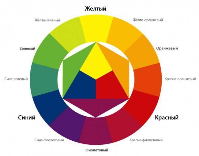 Кухни разных цветов в интерьере фото