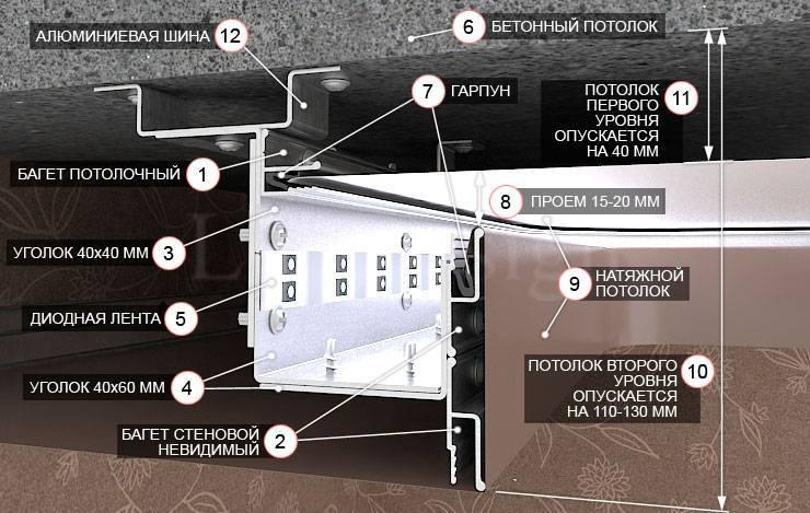 Варианты двухуровневых натяжных потолков фото