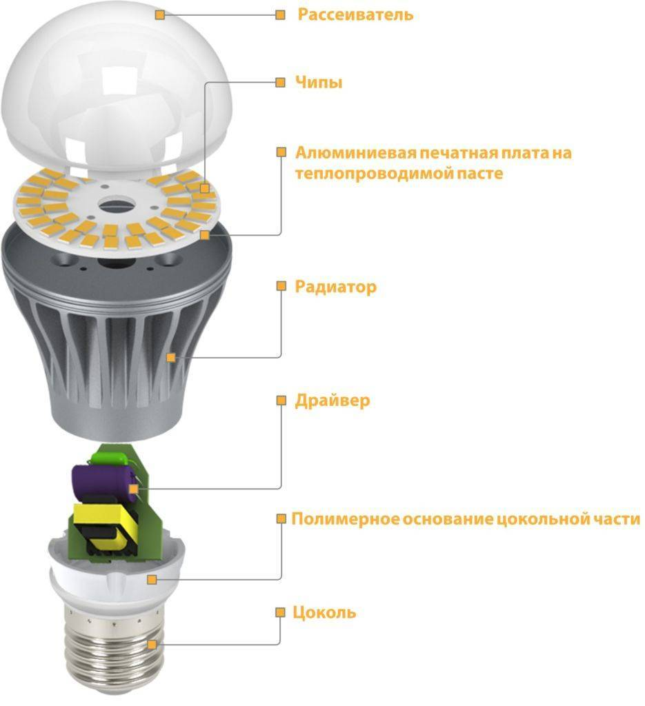 Самая энергосберегающая лампочка