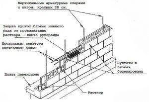 Дома из керамзитобетона плюсы и минусы