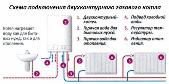 Виды газовых котлов отопления для частного дома