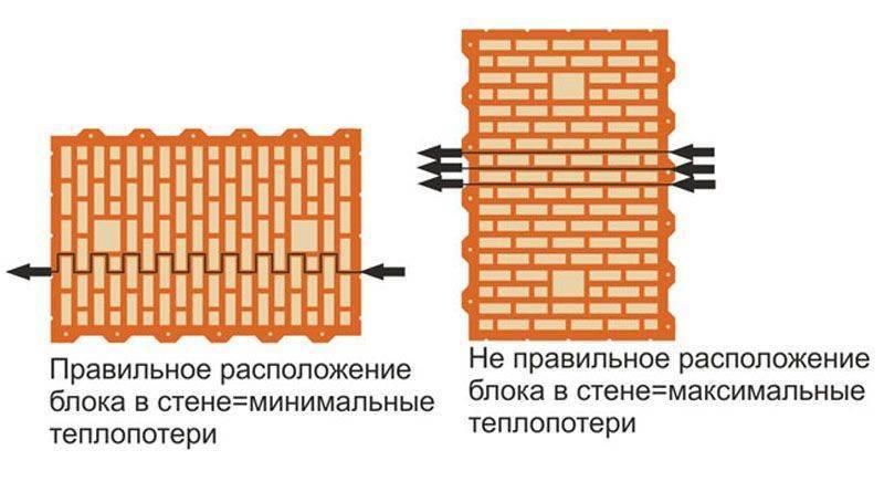 Дом из керамических блоков плюсы и минусы