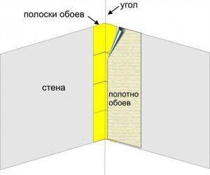 Как правильно клеить обои в углах комнаты