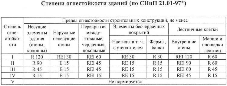 Определение степени огнестойкости здания таблица