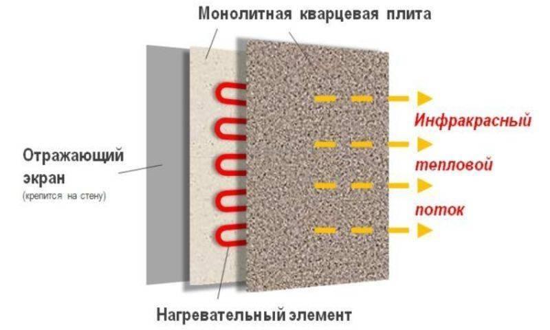 Кварцевый электрообогреватель