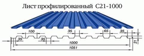 Стандартная ширина профлиста