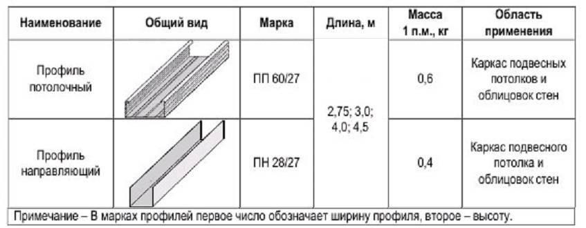 длина профиля для гипсокартона