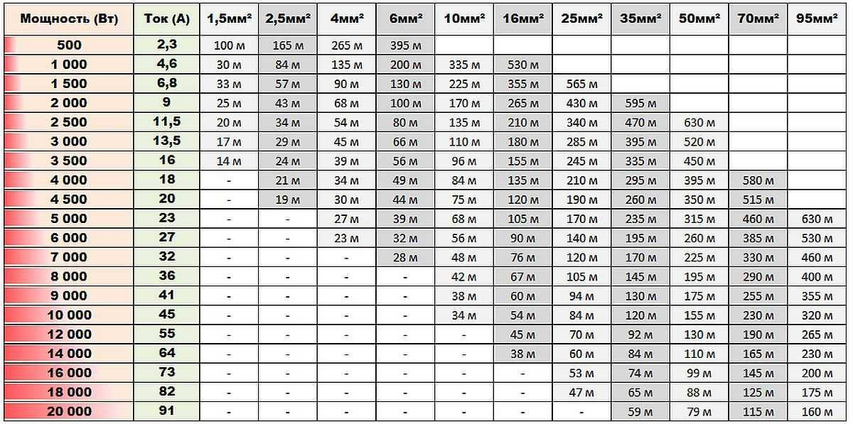 Таблицы сечения провода по току и мощности