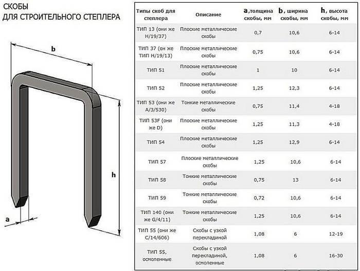 Размеры скоб для степлера строительного