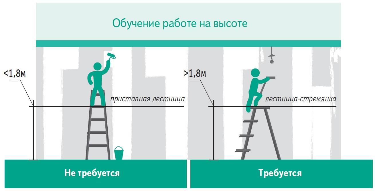 С какой высоты считается работа на высоте
