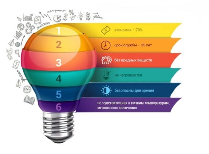 Разница между светодиодной лампой и энергосберегающей
