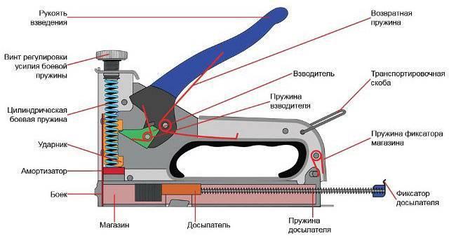 Скобы для мебельного степлера размеры