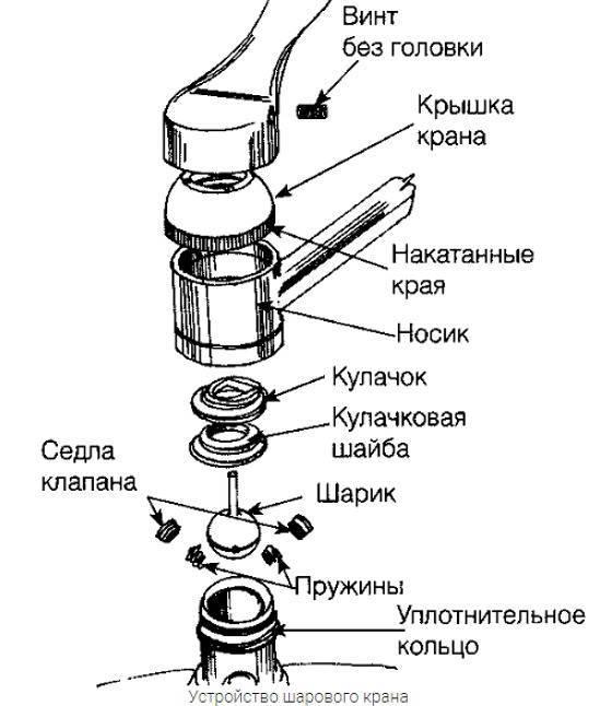 Как сделать кран на кухне