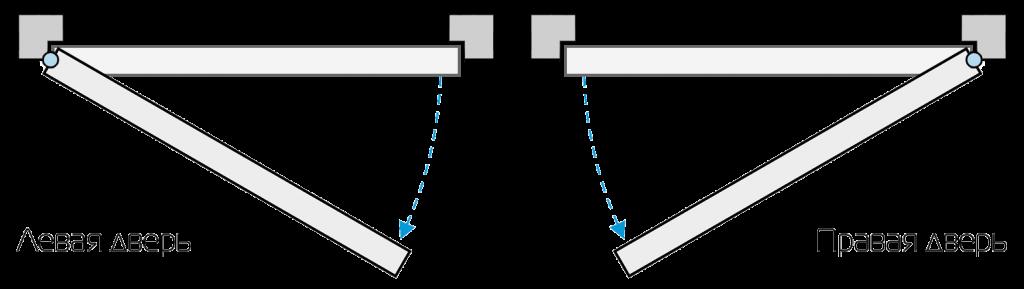 Шкаф левый правый как определить