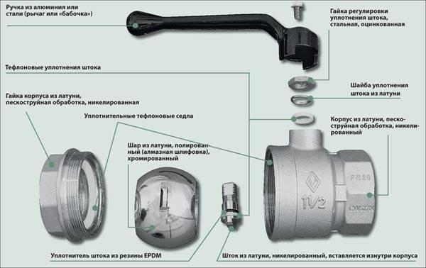 Как починить текущий кран